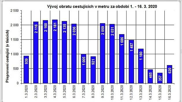 Vývoj počtu cestujících v metru.