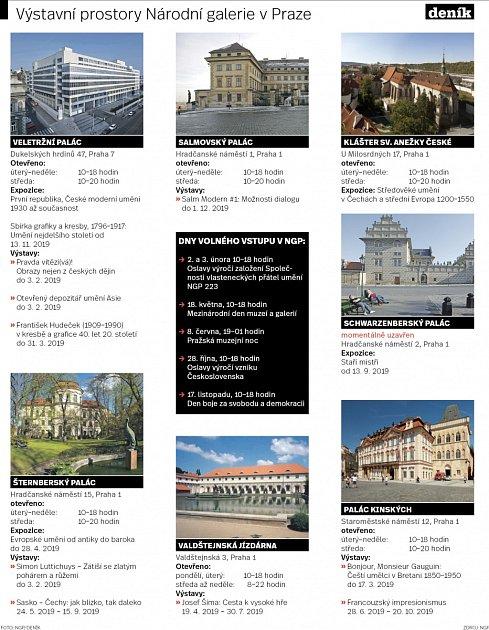 Výstavní prostory Národní galerie vPraze. Infografika.