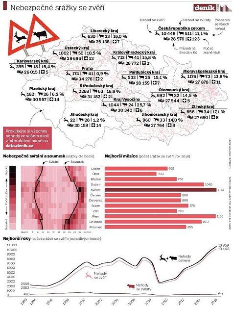 Srážky se zvěří vČR. Infografika.