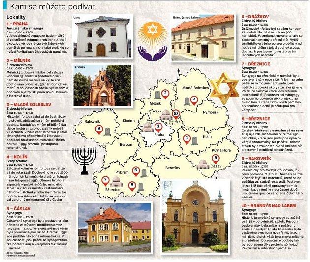Židovské památky. Infografika.