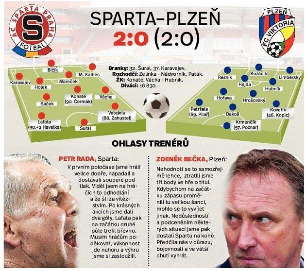 Zápas Sparta - Plzeň. Infografika.