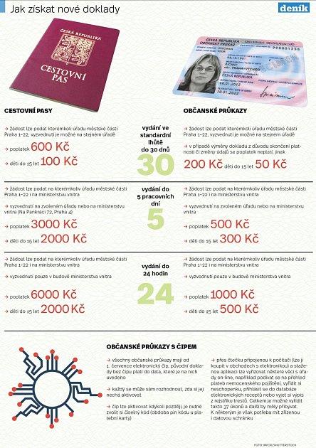Vydávání dokladů vPraze. Infografika.