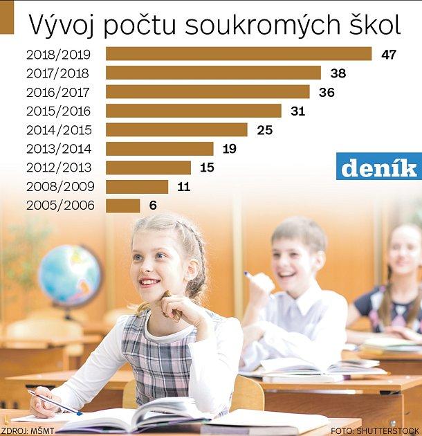 Vývoj počtu soukromých škol vPraze. Infografika.