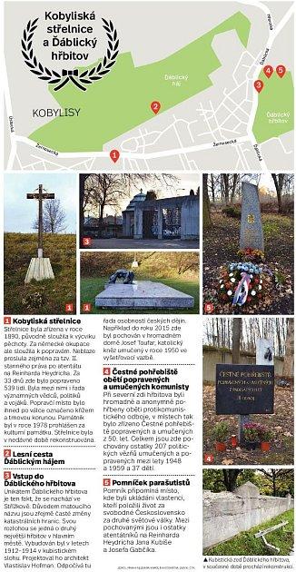 Kobyliská střelnice a Ďáblický hřbitov. Infografika.