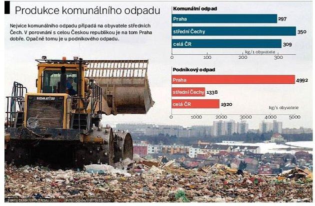 Produkce komunitního odpadu. Infografika.