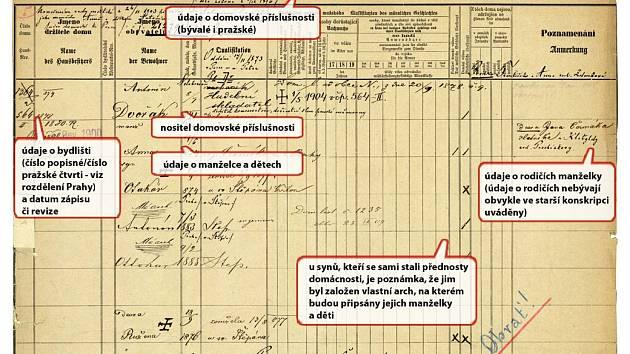 Popisní arch hudebního skladatele Antonína Dvořáka.