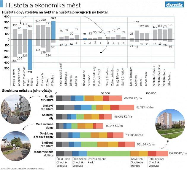 Praha, hustota měst. Infografika.