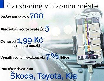 Carsharing vPraze.