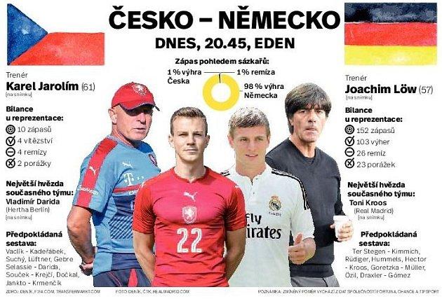 Zápas Česko vs Německo. Infografika.