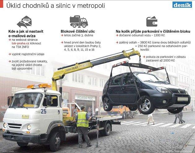 Úklid chodníků a silnic vmetropoli. Infografika.