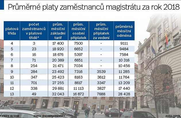 Platy na pražském magistrátu. Infografika.