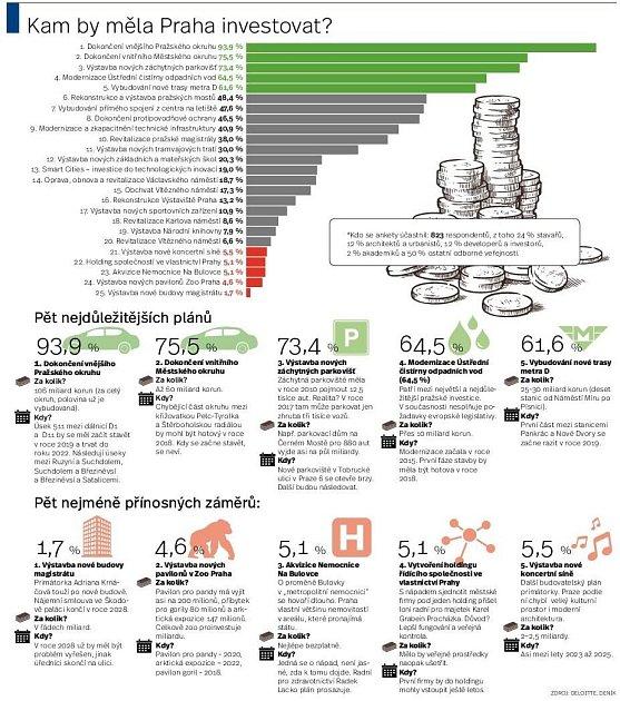 Kam by měla Praha investovat peníze. Infografika.