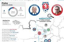 Deník zjišťoval, jak si před valnou hromadou stojí u delegátů z Prahy kandidáti na předsedu FAČR.