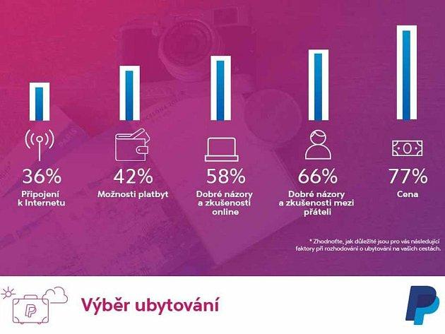 Střední avýchodní Evropa na dovolené, mezinárodní průzkum provedený organizací GFK pro společnost PayPal včervnu 2016vPolsku, Maďarsku, Řecku, Finsku aČeské republice.