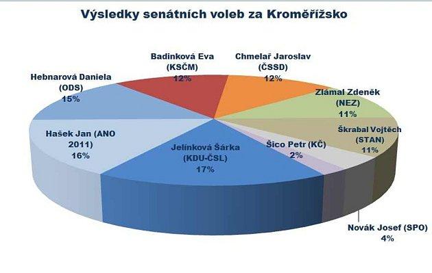 Výsledek senátních voleb na Kroměřížsku
