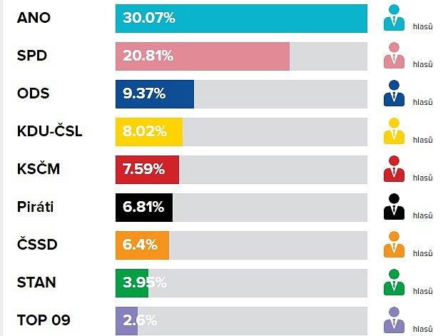 Volební výsledky do PS PČR, říjen 2017vBystřici pod Hostýnem