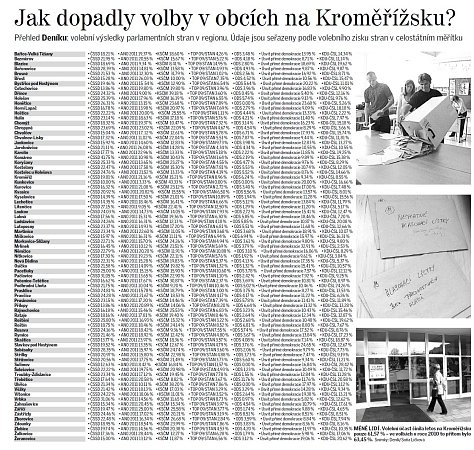 Jak jsme volili na Kroměřížsku
