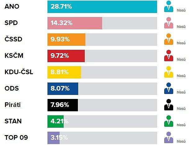 Volební výsledky do PS PČR, říjen 2017vHolešově