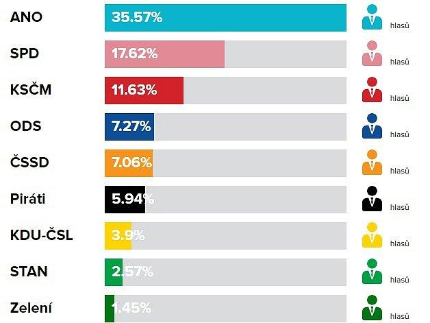 Volební výsledky do PS PČR, říjen 2017vChropyni