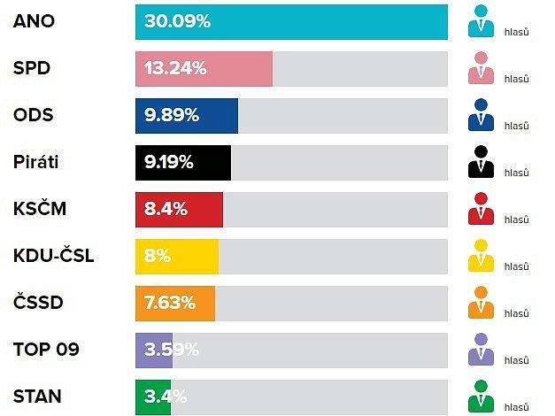 Volební výsledky do PS PČR, říjen 2017vKroměříži