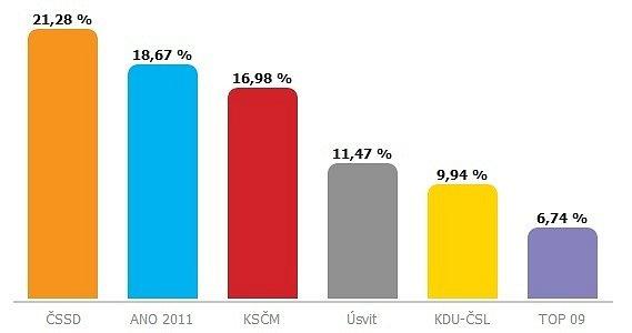 Volební výsledky na Kroměřížsku