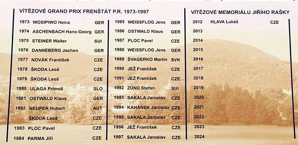 Vareálu na Horečkách nechybí ani tabule spřehledem dosavadních vítězů GP Frenštát pod Radhoštěm.