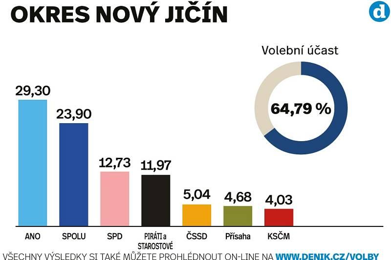 Výsledky sněmovních voleb 2021 v okrese Nový Jičín.