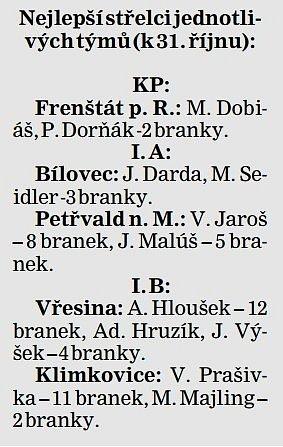 Nejlepší střelci jednotlivých týmů (k31. říjnu)