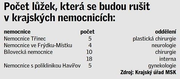 Počet lůček, které se budou rušit vkrajských nemocnicích.