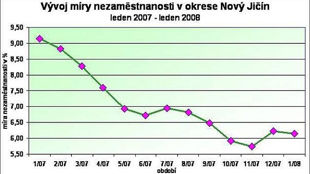 Graf vývoje nezaměstnanosti na Novojičínsku.