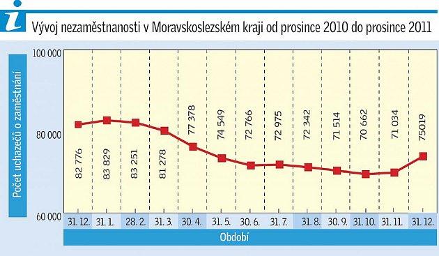Graf nezaměstnanosti