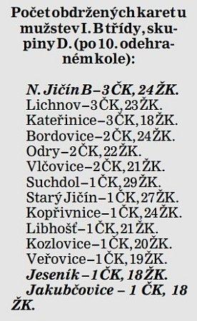 Počet obdržených karet umužstev I. B třídy, skupiny D. (po 10.odehraném kole)