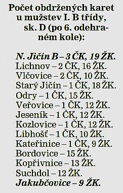 Počet obdržených karet umužstev I. B třídy,  sk. D (po 6.odehraném kole)