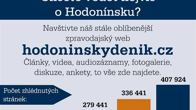První čtvrtletí roku 2009 na webu Hodonínského deníku