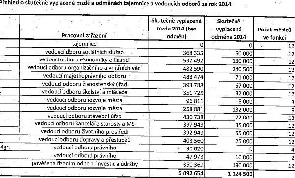 Mzdy a odměny vyplácené za minulý rok vedoucím odborů na hodonínském městském úřadě a tajemnici.