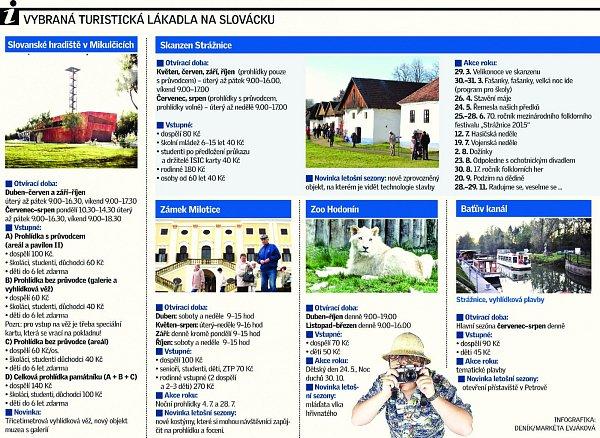 Vybraná turistická lákadla na Slovácku.