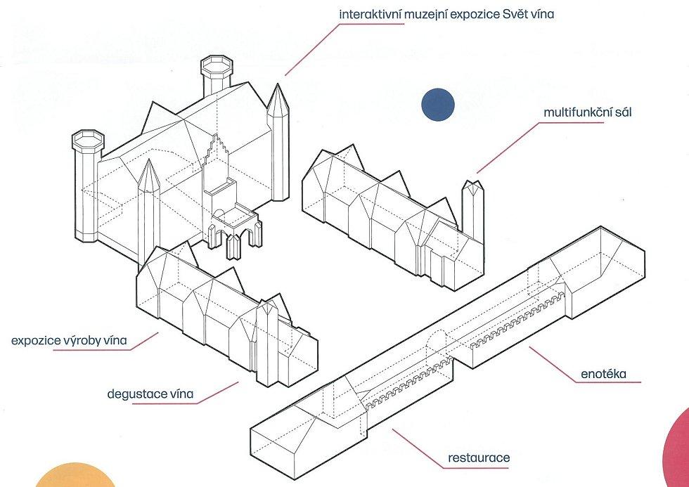 Možné provozní schéma využití zámku ve Bzenci. Zdroj: Zámecké vinařství Bzenec