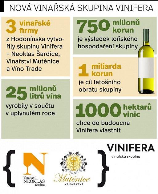 Čísla nové vinařské skupiny Vinifera.