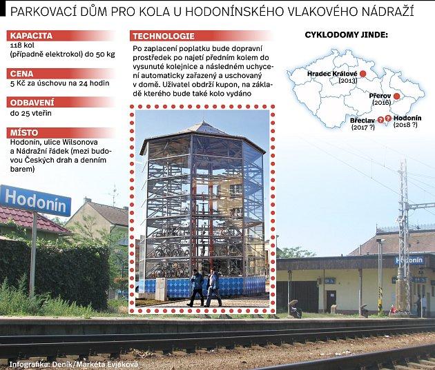 Parkovací dům pro kola uhodonínského vlakového nádraží.