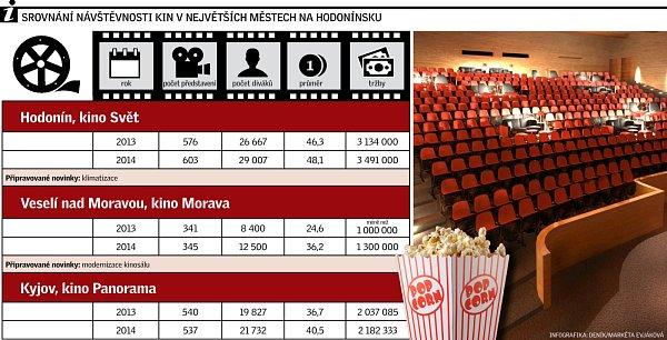 Návštěvnost kin vnejvětších městech na Hodonínsku.