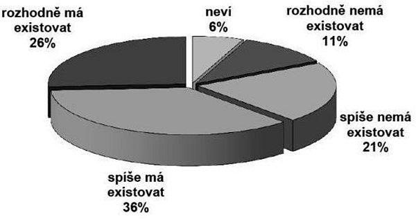 Více než tři pětiny Čechů si podle květnového průzkumu agentury CVVM myslí, že by trest smrti měl být vČesku obnoven.