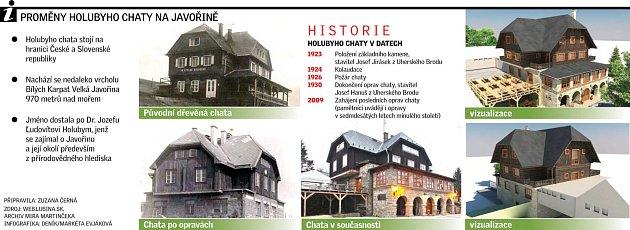 Proměny Holubyho chaty.