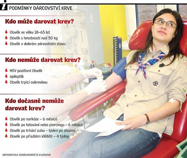 Podmínky dárcovství krve.