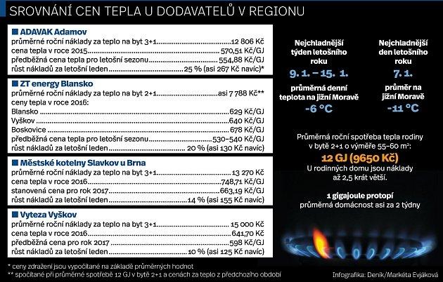 Srovnání cen tepla.