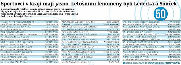 Koho volili sportovci na jižní Moravě?