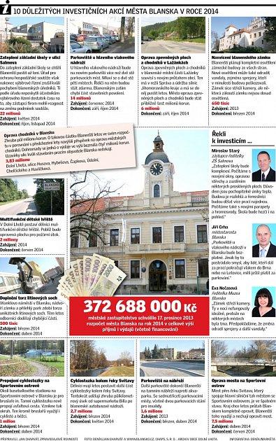 10 nejdůležitějších investičních akcí města Blanska vroce 2014.