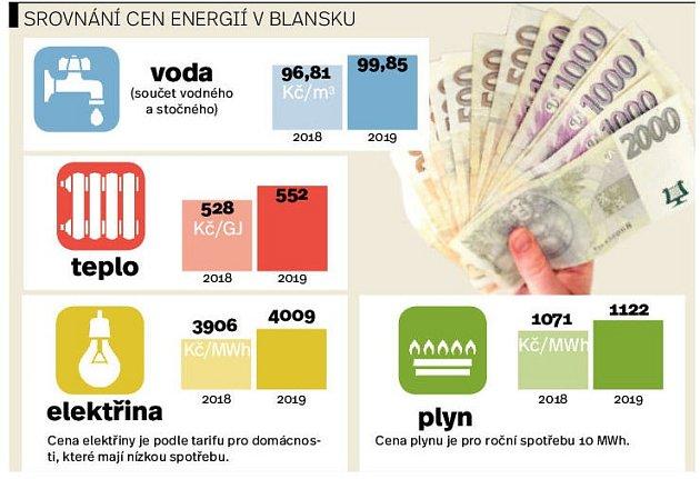 Srovnání cen energií vBlansku.