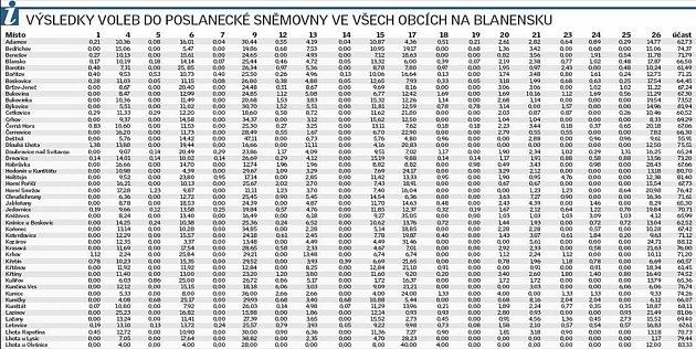Podrobné výsledky voleb na Blanensku.