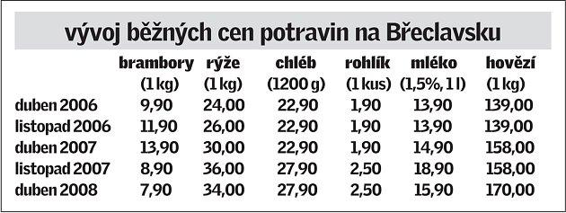 Vývoj běžných cen potravin na Břeclavsku