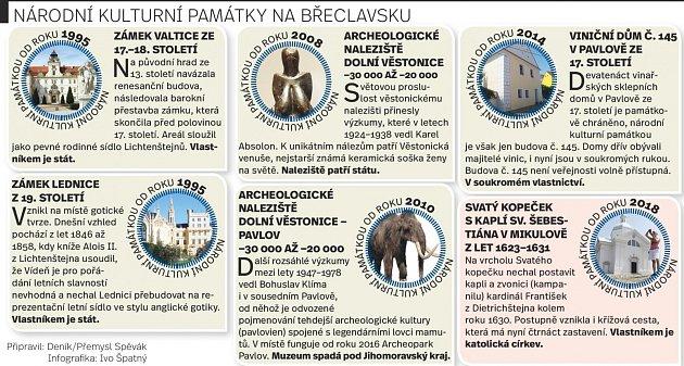 Národní kulturní památky na Břeclavsku. Infografika.